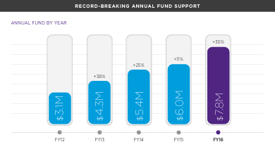 Record-breaking Annual Fund support